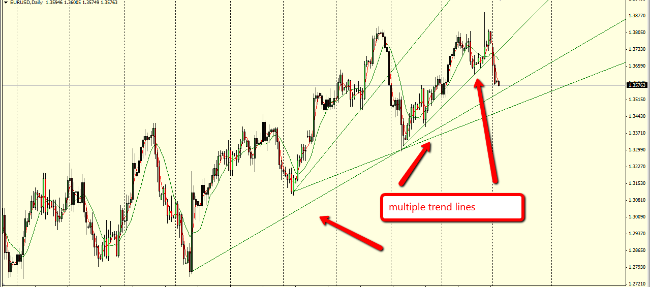multiple_trend_lines